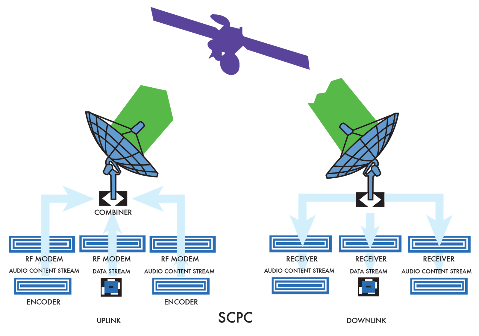 Kelebihan Dedicated VSAT Murah SCPC untuk Satu Perusahaan